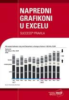 Napredni grafikoni u Excelu