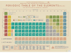 Ukrasni papir - Periodic table
